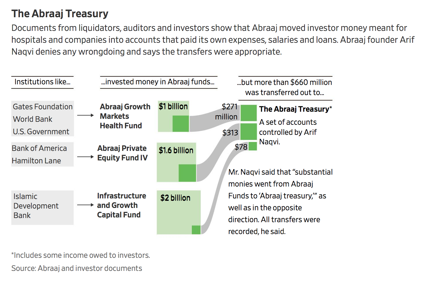 How $14 Billion Private Equity Firm Abraaj Went Bust | naked
