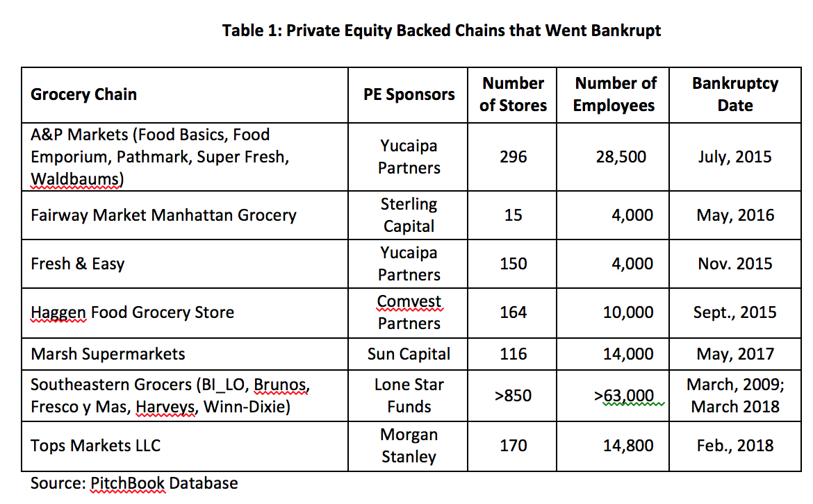 How Private Equity Bankrupted Seven Major Grocery Chains for Fun and