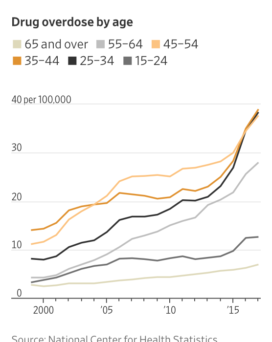 American Life Expectancy Continues to Fall: Rise in Suicides