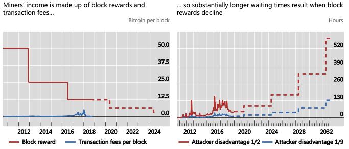 Cryptocurrencies proof of work