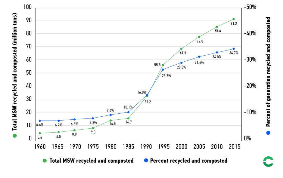 How American Recycling Is Changing Now that China Won't Take