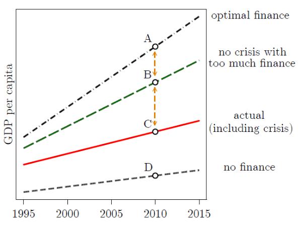 finance curse concept