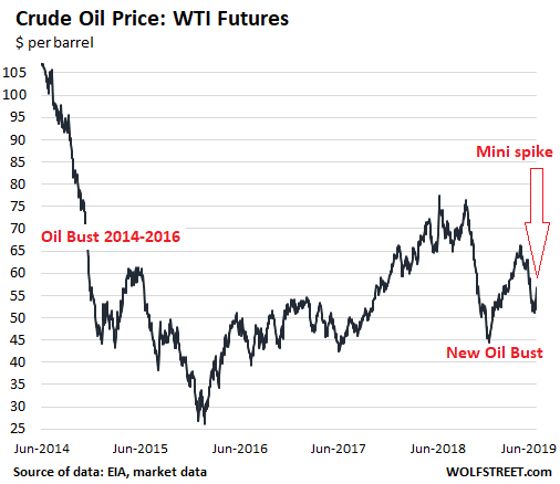 Wolf Richter: Bring on Higher Oil Prices: They'll Boost the US