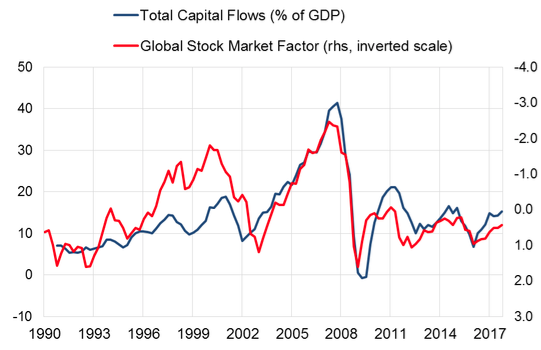 The Global Capital Flows Cycle and Its Drivers: Not Only a US