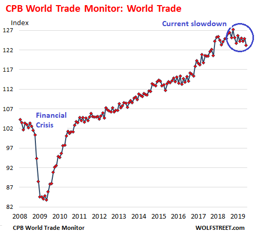 Wolf Richter: World Trade Skids for First Time Since