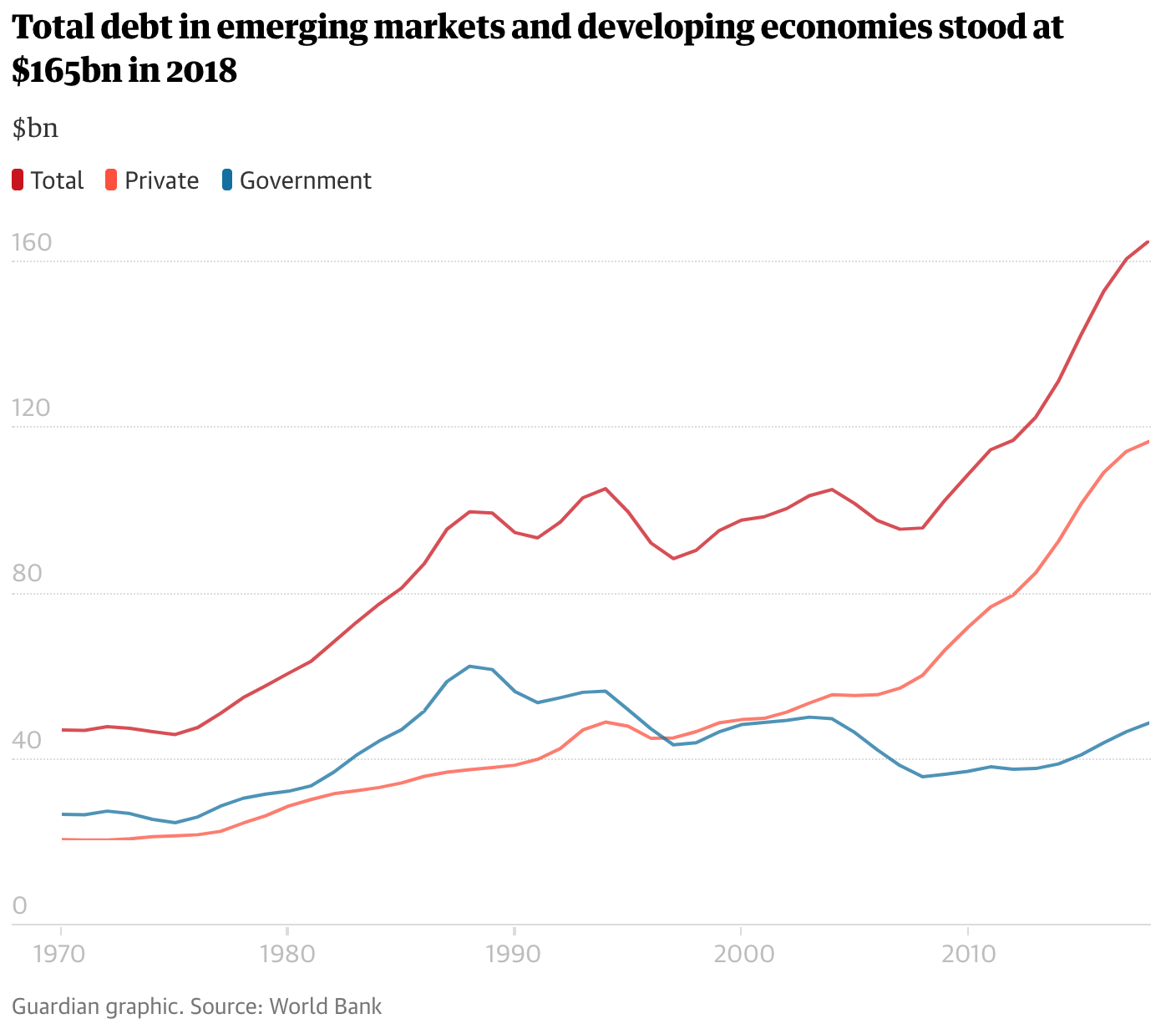 Debt Has Not Been Caused by Low Interest Rates, but Higher Rates Would Topple the Whole World Economy thumbnail