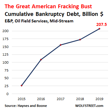 Wolf Richter: The Great American Shale Oil & Gas Bust: Fracking Gushes Bankruptcies, Defaulted Debt, and Worthless Shares | naked capitalism