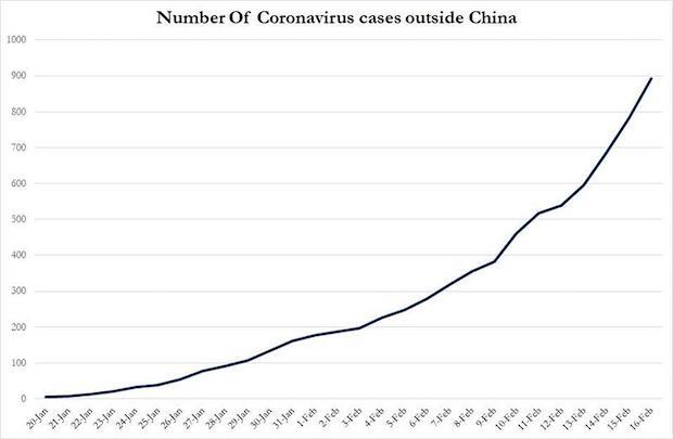 coronavirus exponential
