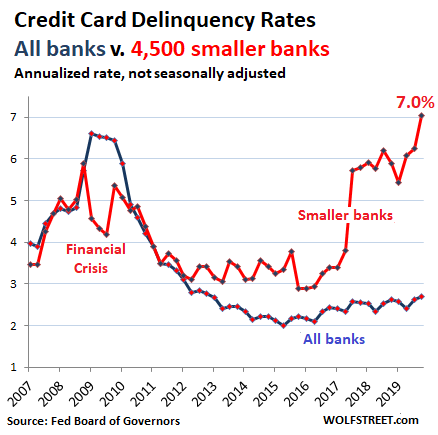 Wolf Richter: Subprime Credit Card Delinquencies Spike to Record High, Past Financial-Crisis Peak, as Other Consumers Relish the Good Times. Why? thumbnail