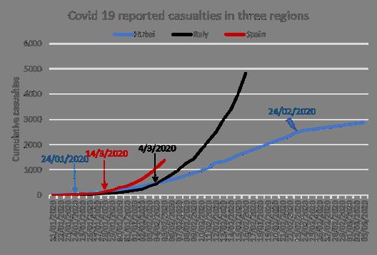 Covid-19: A Tale of Three Regions 2
