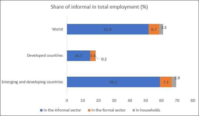 Informal Workers in the Time of Coronavirus 1