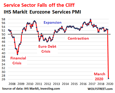 Services Sector Falls Off Cliff: First Data Points from the Eurozone Where Lockdowns Started Earlier 2