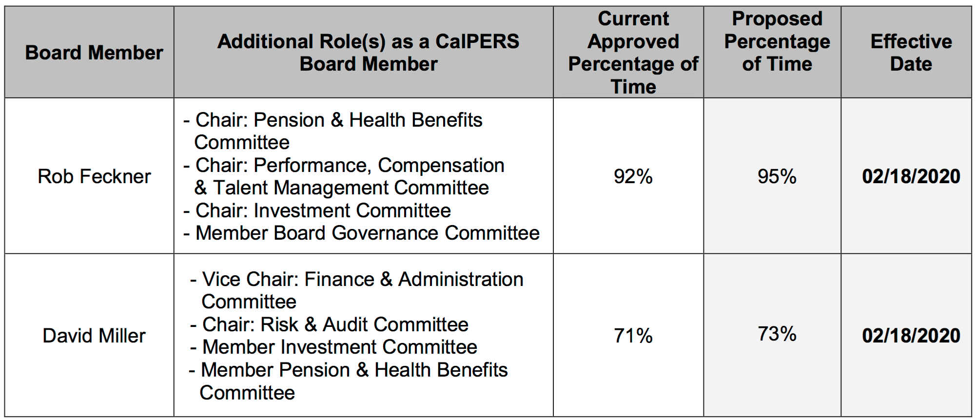 Calpers investment committee members positions dongfeng considering peugeot investment news