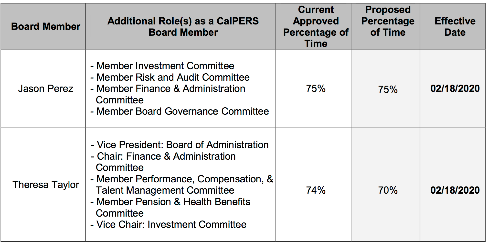 CalPERS Staff Seeks to Strip Board of Remaining Authority Even as Press Exposes Multi-Billion Cost of Lack of Supervision; Elected Board Members Thumb Nose at Public by Seeking to Be Paid for Doing Almost Nothing 6