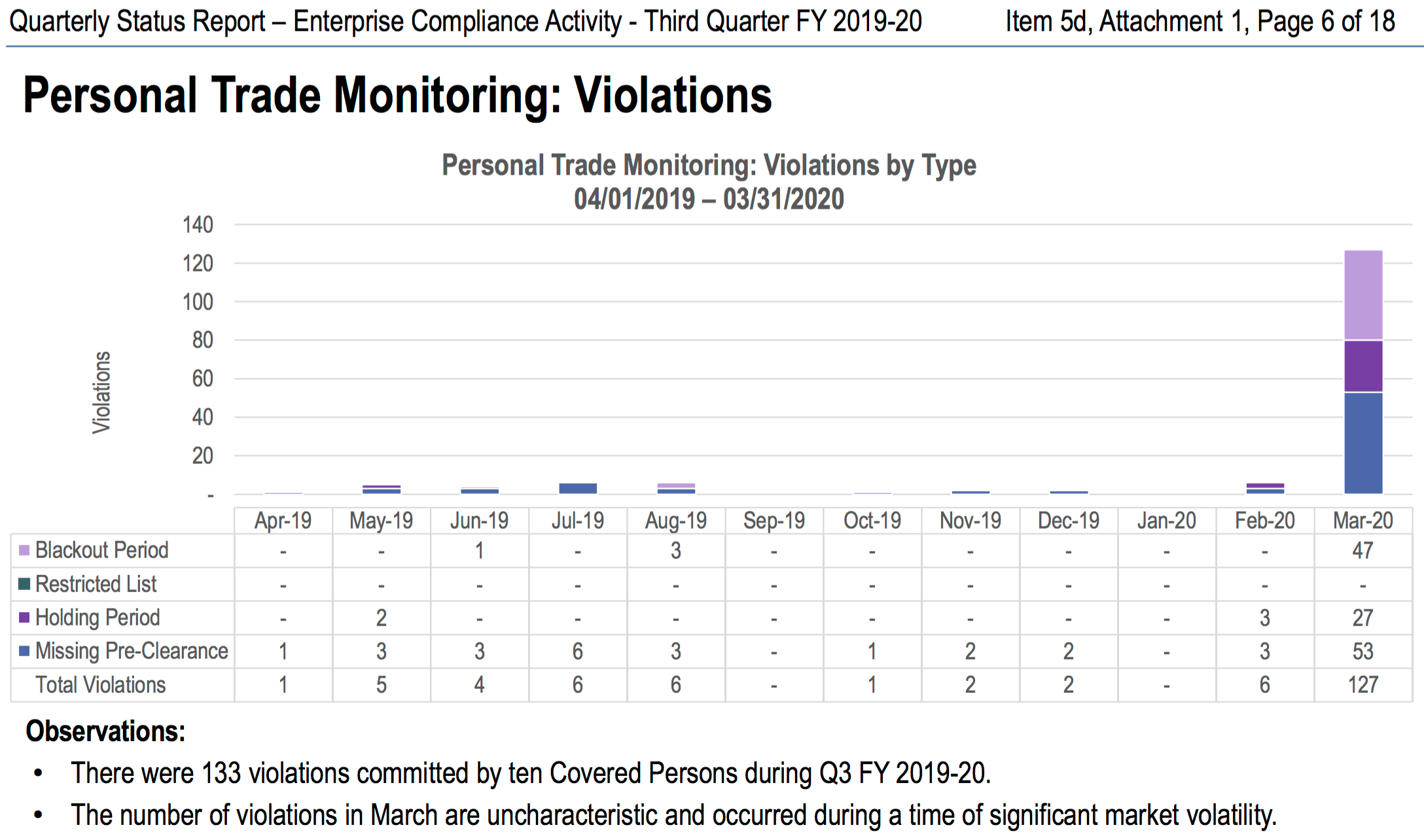 CalPERS Out of Control: Stunningly High Number of Personal Trading Violations, Yet Board Ignored the Misconduct. 2