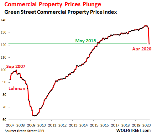 US Commercial Real Estate Prices Plunged in April, Mall Prices Collapsed 2