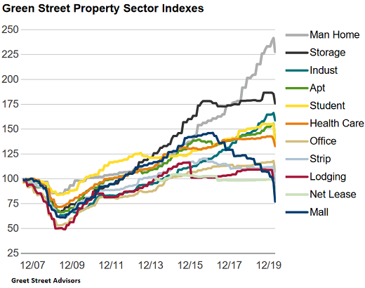 US Commercial Real Estate Prices Plunged in April, Mall Prices Collapsed 3