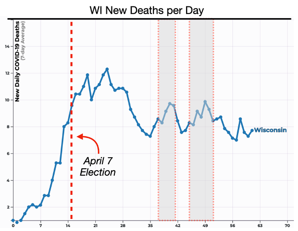COVID-19 Cases and Deaths Surge: The Impact of Wisconsin's In-Person Primary Vote 4