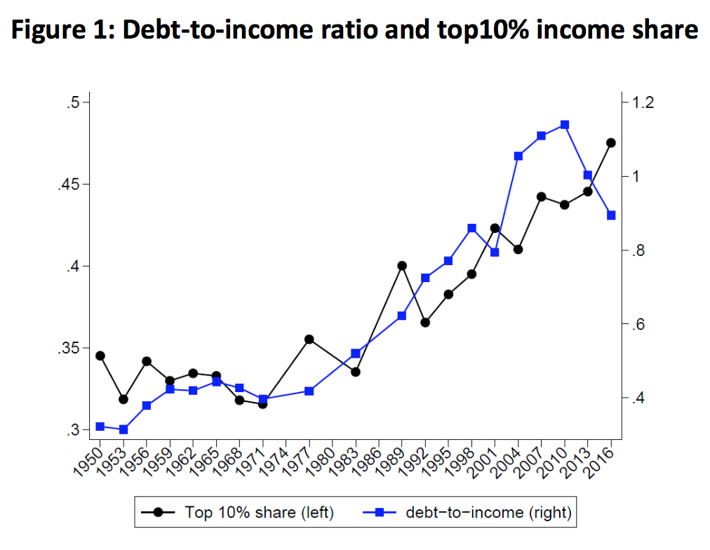 Modigliani Meets Minsky: Rising Inequality and U.S. Household Debt Since 1950 2