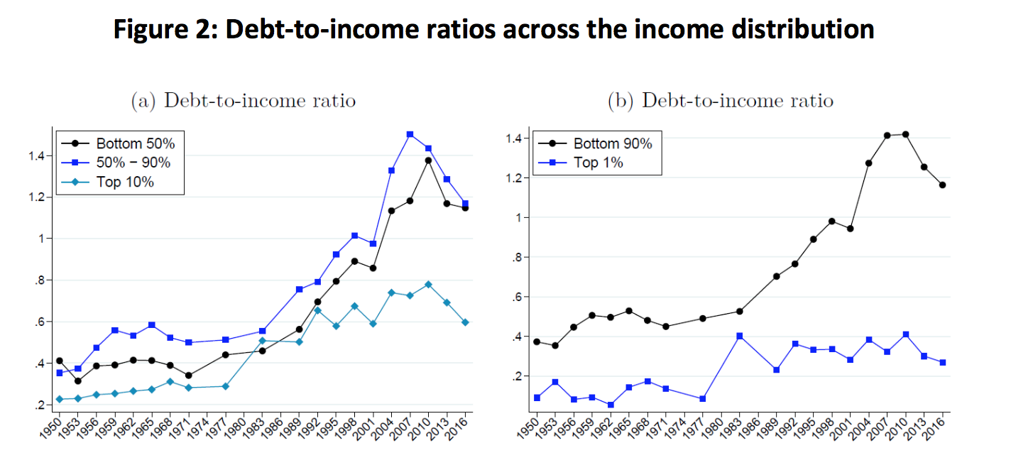 Modigliani Meets Minsky: Rising Inequality and U.S. Household Debt Since 1950 3
