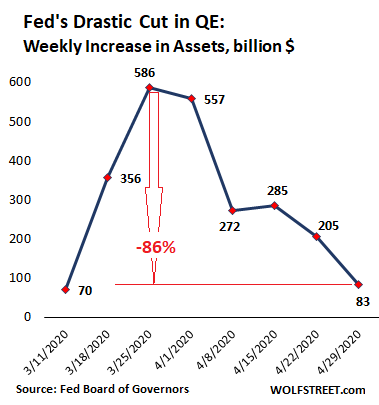 Fed Drastically Slashed Helicopter Money for Wall Street. QE Down 86% From Peak Week in March 2