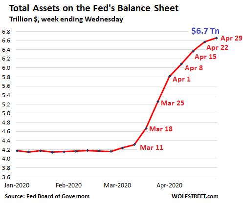 Fed Drastically Slashed Helicopter Money for Wall Street. QE Down 86% From Peak Week in March 3