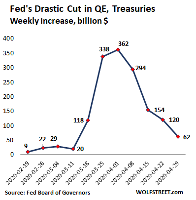 Fed Drastically Slashed Helicopter Money for Wall Street. QE Down 86% From Peak Week in March 4