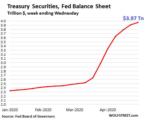 Fed Drastically Slashed Helicopter Money for Wall Street. QE Down 86% From Peak Week in March 5