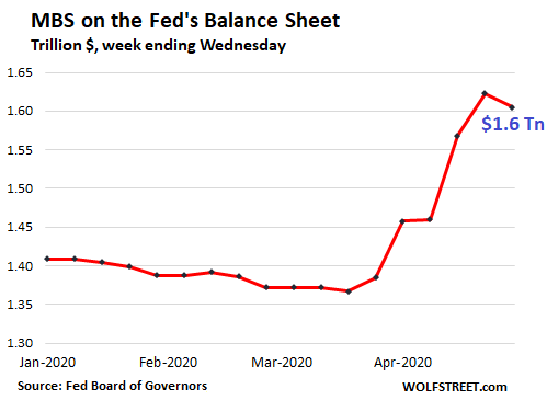 Fed Drastically Slashed Helicopter Money for Wall Street. QE Down 86% From Peak Week in March 6
