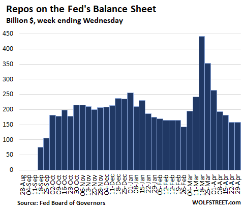 Fed Drastically Slashed Helicopter Money for Wall Street. QE Down 86% From Peak Week in March 7