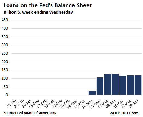 Fed Drastically Slashed Helicopter Money for Wall Street. QE Down 86% From Peak Week in March 8