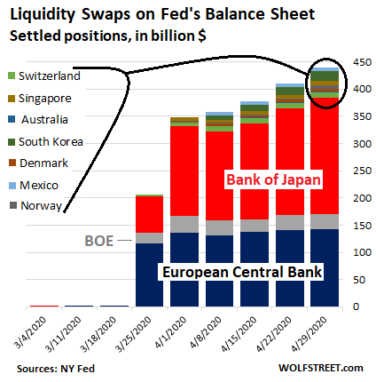 Fed Drastically Slashed Helicopter Money for Wall Street. QE Down 86% From Peak Week in March 9