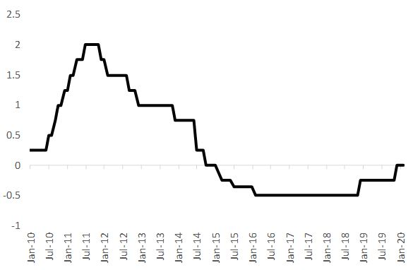 Don't Do It Again! The Swedish Experience With Negative Central Bank Rates in 2015-2019 2