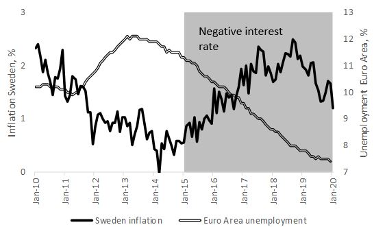Don't Do It Again! The Swedish Experience With Negative Central Bank Rates in 2015-2019 4