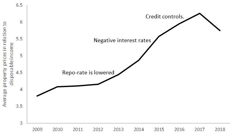 Don't Do It Again! The Swedish Experience With Negative Central Bank Rates in 2015-2019 6