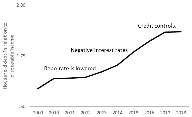 Don't Do It Again! The Swedish Experience With Negative Central Bank Rates in 2015-2019 7