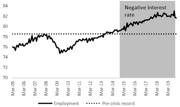 Don't Do It Again! The Swedish Experience With Negative Central Bank Rates in 2015-2019 8
