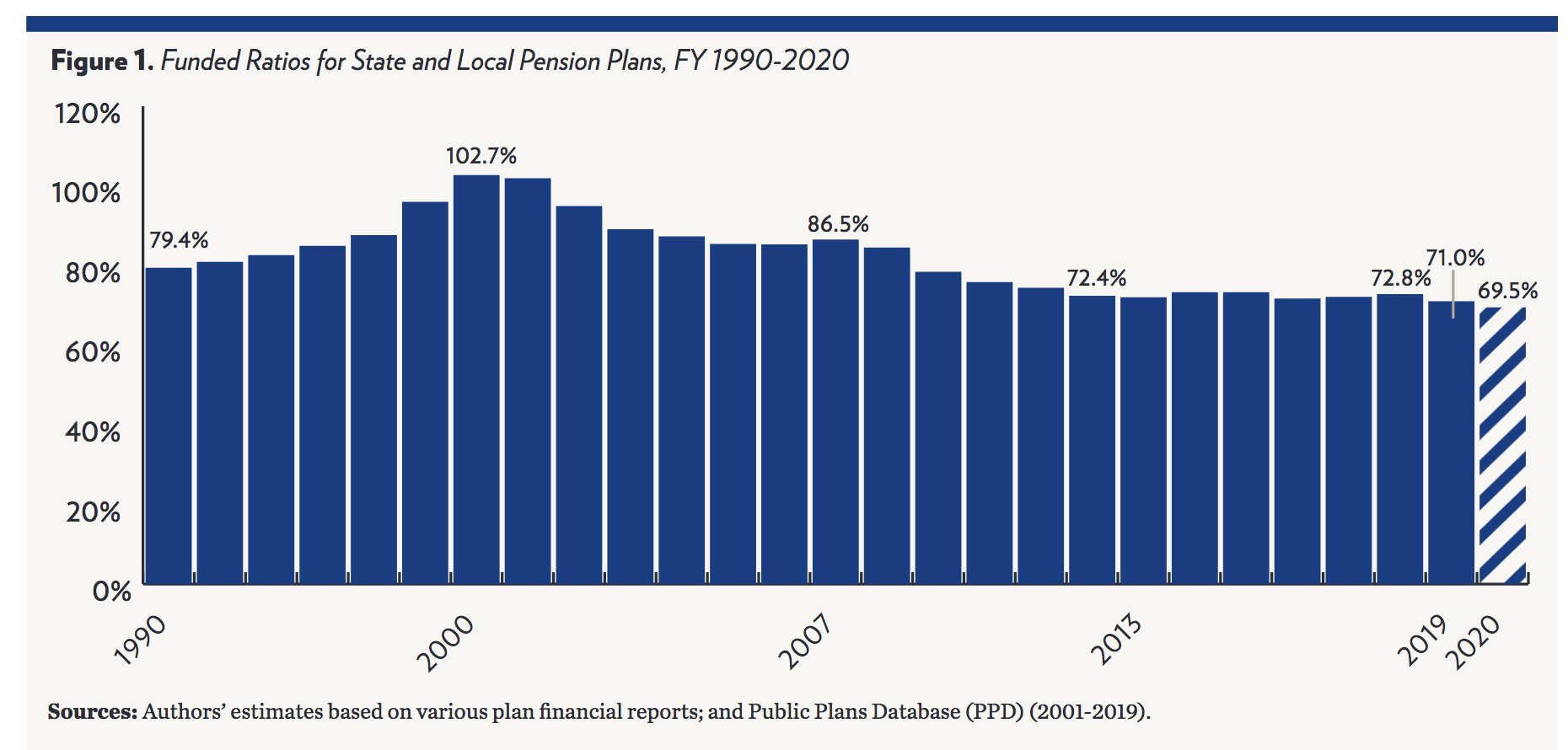 Public Pension Plans in a World of Hurt; Even Loyalists Warning of Grim Prospects 2
