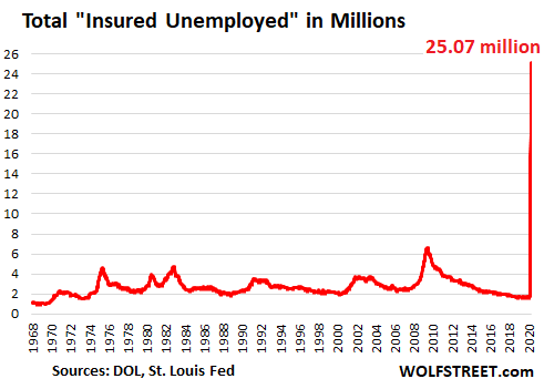 Wolf Richter: Week 9 of the Collapse of the U.S. Labor Market: Still Getting Worse at a Gut-Wrenching Pace 3