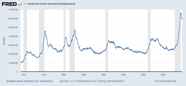 Initial Jobless Claims Decline Further, But Continuing Claims Fail To Make Meaningful Progress 4