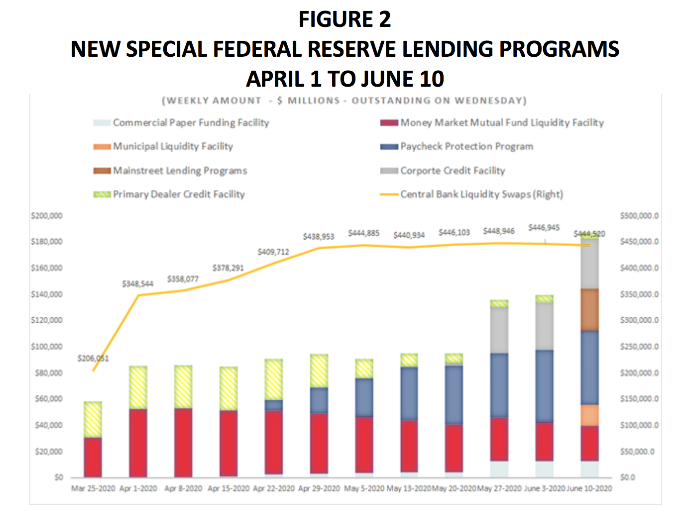 The Good, the Bad, and the Ugly About the Fed's New Credit Allocation Policy 1