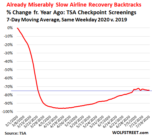 Recovery of Collapsed Airline Traffic in the US Backtracks 2