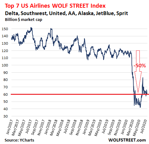 Recovery of Collapsed Airline Traffic in the US Backtracks 3