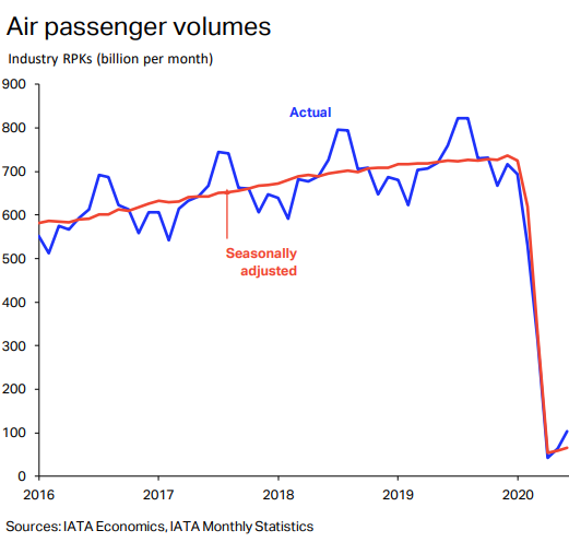Rough Ride for Airlines – Full Recovery Moved to 2024: IATA 2