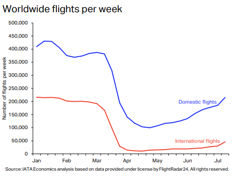 Rough Ride for Airlines – Full Recovery Moved to 2024: IATA 3