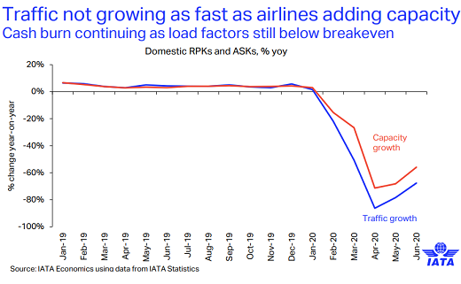 Rough Ride for Airlines – Full Recovery Moved to 2024: IATA 5