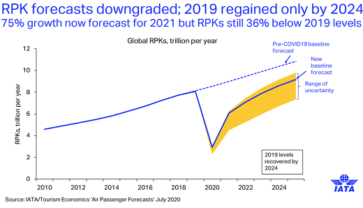 Rough Ride for Airlines – Full Recovery Moved to 2024: IATA 6