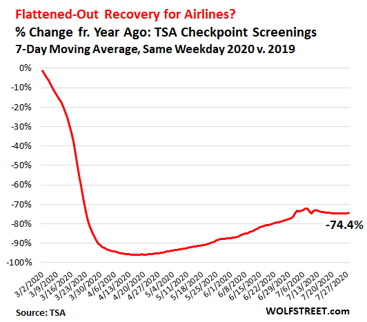 Rough Ride for Airlines – Full Recovery Moved to 2024: IATA 7