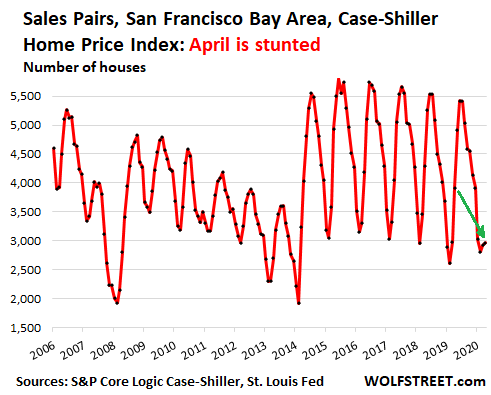 Lots of Brain-Dead Misreporting About the Case-Shiller Home Price Index this Morning