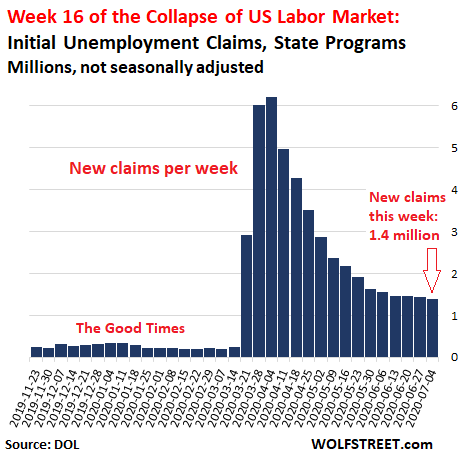 Unemployment Claims Hit New Record: 32.9 Million State & Federal. Week 16 of U.S. Labor Market Collapse 3